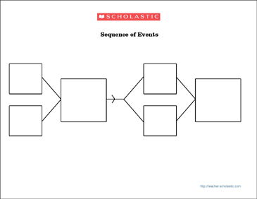 Sequence Of Events Graphic Organizer 2nd Grade