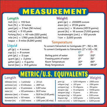 measurement and metric u s equivalents chart reference page for