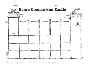 Genre comparison castle graphic organizer printable graphic genre comparison castle graphic organizer maxwellsz