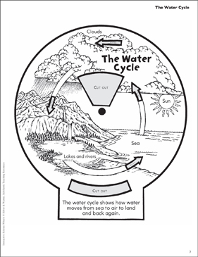 The Water Cycle Interactive Science Wheel