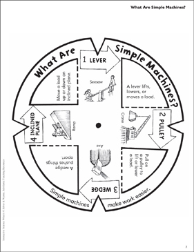 picture regarding Simple Machines Printable Worksheets known as What Are Very simple Equipment? Science Wheel Printable Lesson